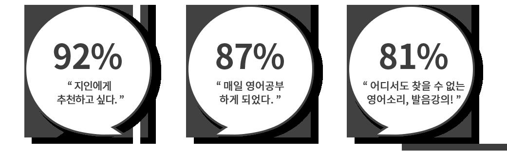 수강생의 92%가 지인에게 추천하고 싶다 했고, 87%가 매일 영어공부를 하게 되었다고 답했으며 81%는 어디서도 찾을 수 없는 영어 발음 강의라고 했다.